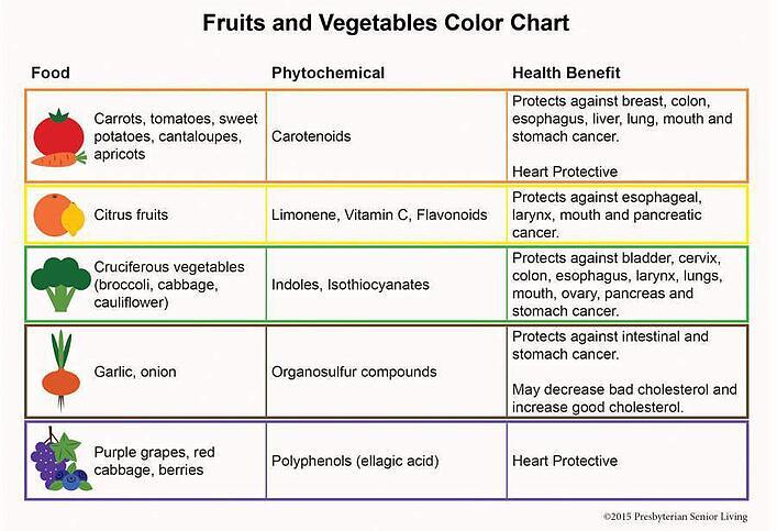 FruitsandVegetablesColorChart