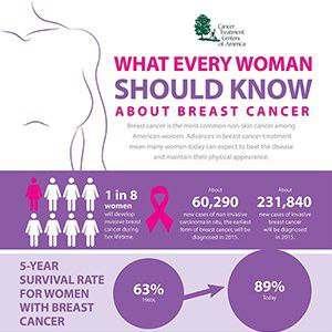 Breast-Cancer-infographicThumbnail.jpg