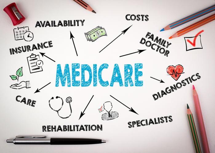 medicare open enrollment 1