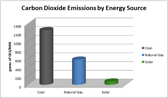 table showing carbon dioxide emissions